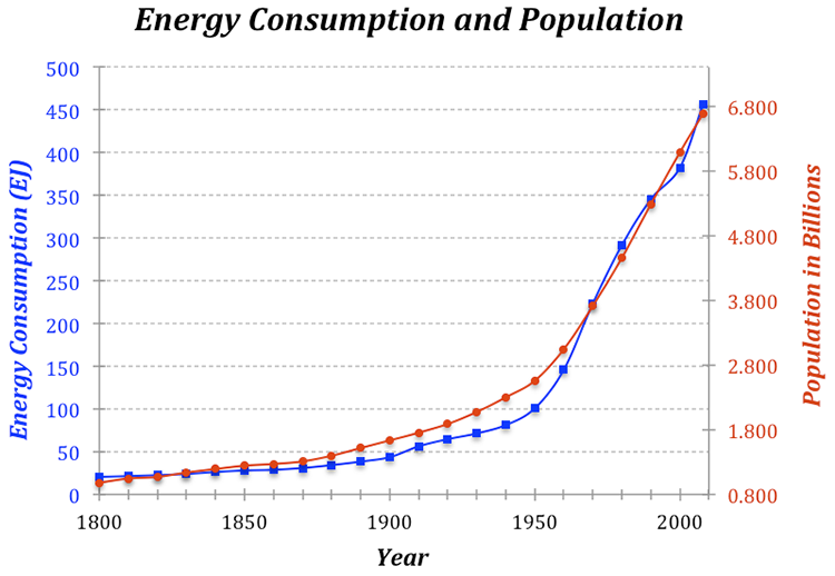 Energy Consumption and Population since 1800